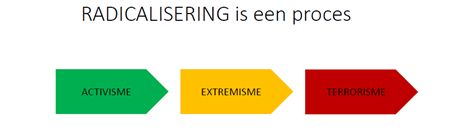 Radicalisering is een proces
